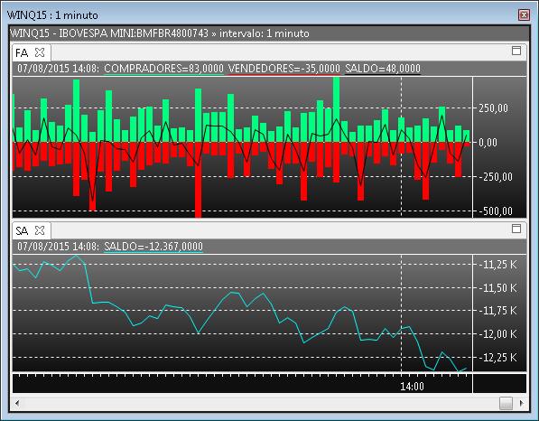 Gráfico com os indicadores Força de Agressão (acima) e Saldo de Agressão (abaixo).
