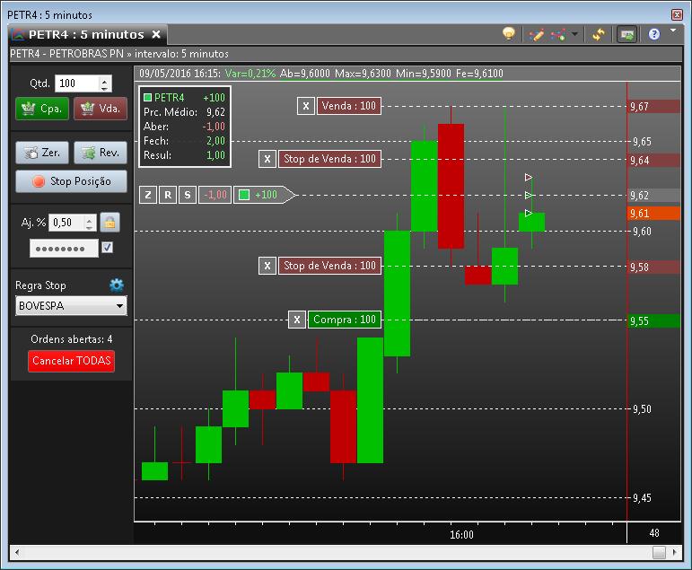 Gráfico com os recursos de Chart Trading habilitados