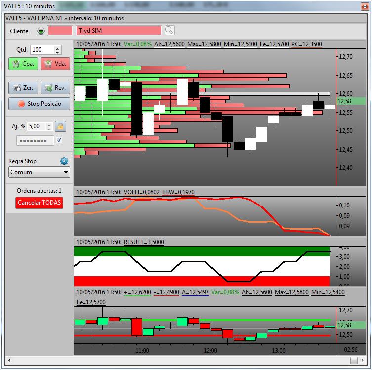 Gráfico exibindo alguns dos novos indicadores e também o Volume por Preço
