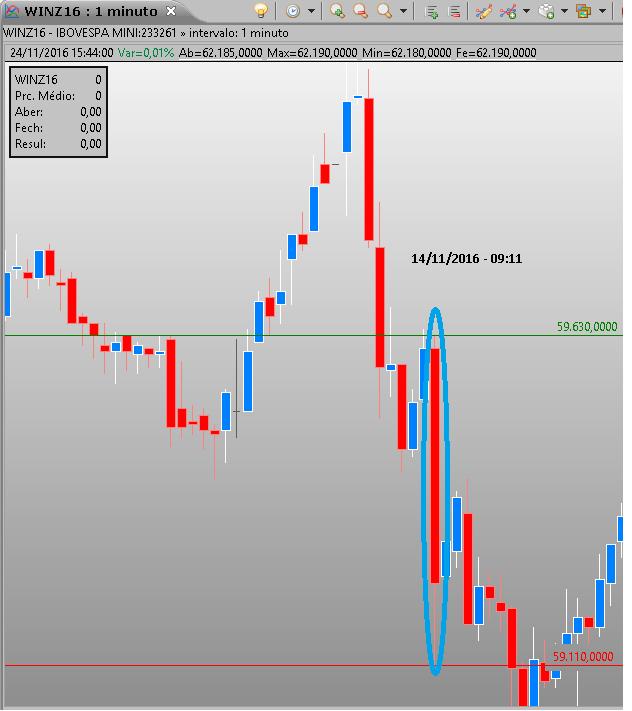 Gráfico 14/11 - 09:11hs