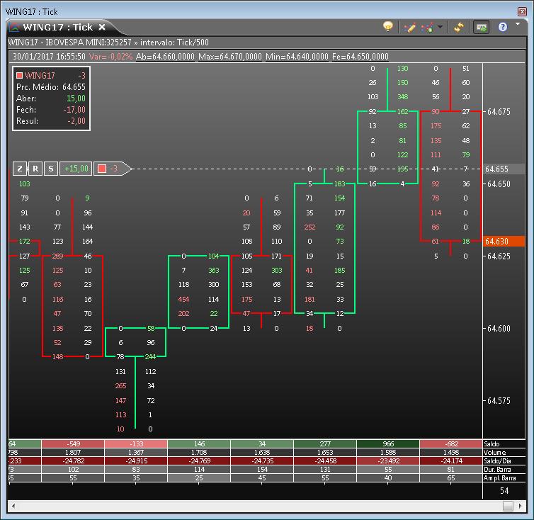 Gráfico com Chart Trading, Cluster e totalizadores (Footprint)